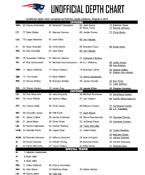 Patriots Depth Chart Duron Harmon Listed As Starting Strong Safety In Patriots