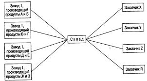 Реферат Система складирования как основа рентабольности работы  Рис 1 Создание производственного ассортимента