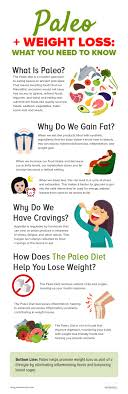 Caveman Diet Chart The 7 Day Natural Paleo Weight Loss Meal Plan Paleohacks