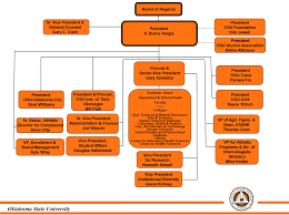 University Organizational Chart Office Of The President