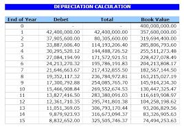 Depreciation Calculator Excel Templates Excel Spreadsheets