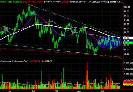 3 Big Stock Charts For Monday Wec Energy Tractor Supply