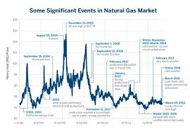 Are Crude Oil Natural Gas Prices Linked