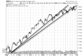 How To Draw Trend Line In Stock Chart How To Draw Trend Lines On A Stock Chart