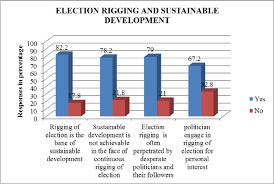 Rigging Chart Cylinder Bar Chart Showing The Response Of Respondents On