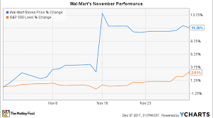 Why Wal Mart Stock Gained 11 In November Nasdaq