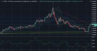 Tron Chart Tron Trx Usd Technical Analysis Coin Shines Green In
