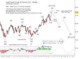 Crude Oil Price Outlook A Pop And Reverse See It Market