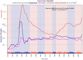 Federal Spending As A Percentage Of Gdp Historical Chart Historical Chart Total Federal Govt Expenses Receipts And