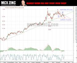 Mcx Zinc Tips Biggest Downfall May Start From Today