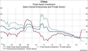 Chinese Growth Chart China Is Doubling Down On State Directed Growth Chart
