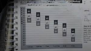 Tadpole Weight Dive Chart 16 Bright Snap Weights Trolling Depth Chart