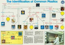 Material Identification Chart Doitpoms Tlp Library Examination Of A Manufactured Article