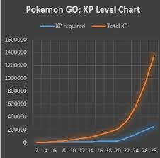 7 Facts About Catching And Training High Cp Pokemons