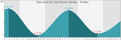 Tide Chart Orange Beach Alabama Gulf Shores Tide Times Tides Forecast Fishing Time And