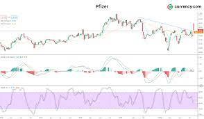 Pfizer Stock Price Graph (Page 1) - Line.17QQ.com