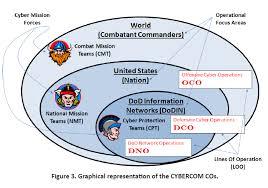 Beco Behavioral Economics Of Cyberspace Operations Csiac
