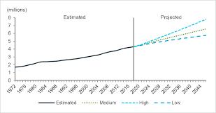 Canada Population Growth Chart Population Statistics Alberta Ca