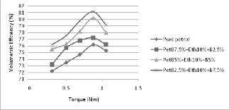 Engine Torque Volumetric Efficiency Chart Download