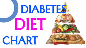 Diet Plans And Healthy Recipes Diabetes Diet Chart