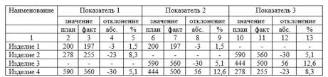 Как правильно оформить диплом по ГОСТУ в гг пример Пример оформления таблиц с подзаголовками