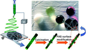 Nanoparticle decorated fibrous <b>silica</b> membranes exhibiting ...