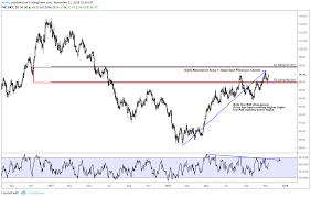 Us Dollar Index Technical Chart D1 For Tvc Dxy By Imresg