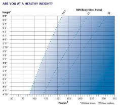Us Government Height Weight Chart Dietary Guidelines Aim For Fitness