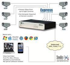 stardot solutions multiple cameras express video server diagram