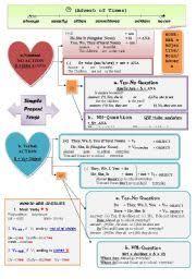 Simple Present Tense Chart Esl Worksheet By Maryamjamila