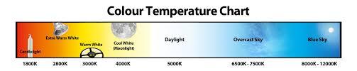 Led Lamp Color Temperature Chart How To Choose Led Downlight Color Led Light Manufacturer