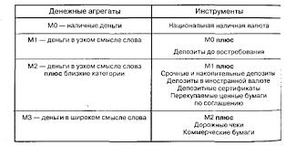 Курсовая работа Денежное обращение и кредит В России исчисляется четыре показателя В российской практике категория совокупная денежная масса денежный агрегат М3 как сумма всех наличных и
