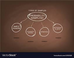 Types Of Probability Type Of The Probability Sampling Method Charts