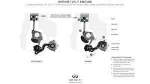 infiniti is changing how engines work forever infiniti vc t engine diagram