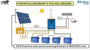 rv 12v wiring diagram wiring library solar panel wiring diagram 12v for rv bright at solar wiring diagram
