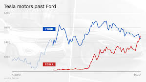 Ford Motor Company Stock Quote Unique Tesla Is Worth More Than Ford And GM Is In Sight