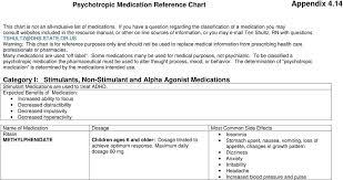 Psychotropic Medication Reference Chart Pdf Free Download