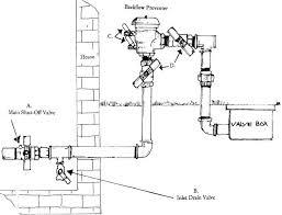 spring time irrigation activation winterization services lawn sprinkler system design basics lawn sprinkler system diagram