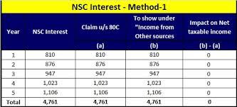How To Show Interest On Nsc In Income Tax Return
