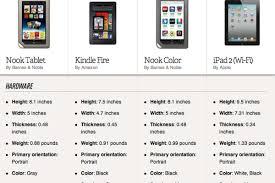 Nook Tablet Vs Kindle Fire Vs Nook Color Vs Ipad 2