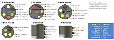 4 Flat To 7 Blade Wiring Diagram   hncdesignperu besides  moreover CURT 4 Way Flat Electrical Adapter  57184   Ron's Toy Shop moreover 7 Blade to 4 Flat Adapter Wiring Diagram   Various information and besides 7 Blade Rv Plug Wiring Diagram – Wirdig – readingrat likewise 4 Way Round Wiring Diagram   Trusted Wiring Diagrams • moreover WiringGuides   Cool 4 Flat To 7 Blade Wiring Diagram   chromatex besides Ford 7 Blade Wiring Diagram – Mickyhop org besides 7 Blade To 4 Flat Adapter Wiring Diagram for 4 Flat To 7 Blade moreover 7 Blade to 4 Flat Adapter Wiring Diagram Trailer Light Adapter Fresh besides Adapters For Tow Wiring   WIRE Center •. on 7 blade to 4 flat adapter wiring diagram