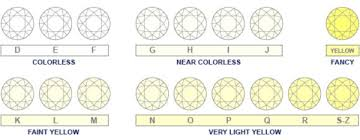 Diamond Quality And Color Chart Diamond Facts Jewelry Store San Diego Custom Engagement