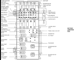 fuse panel diagram ford explorer 2008 Ford Explorer Fuse Diagram Ford Windstar Fuse Box Diagram