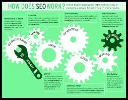 Miami Seo Web Design Plus Seo Online Marketing Agency Services Seo Web Design Plus Seo