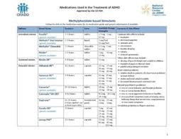 Medication Chart For Adhd Is Now Available Chadd