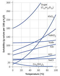 this shows a graph of the solubility of sugar c subscript 12 h subscript 22 o