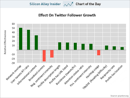Chart Of The Day How To Make Your Twitter Followers Grow