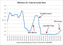 Fed Interest Rate History Chart 62 Timeless Uk Base Rate History Chart