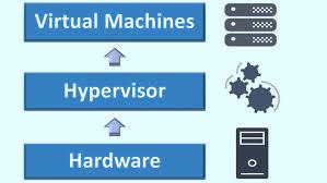 Hyper V Vs Vmware Complete Comparison Of Platforms