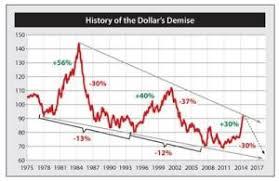 How Low Will The Dollar Go Seeking Alpha